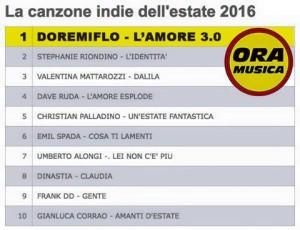top-10-canzone-indie-dellestate-300x230.jpg